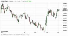 Pound To Rand Chart Sa Rand Won T Be Pushed Above Key 17 35 Level By Sterling