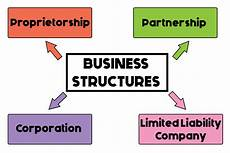 Types Of Businesses A Quick Look At Business Structures For Startups A I M