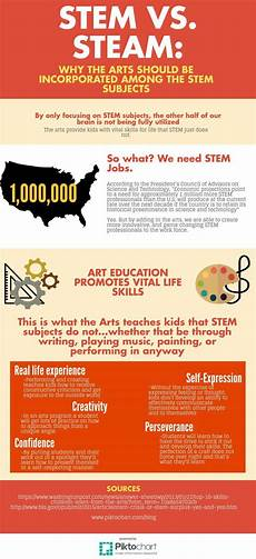 What Are Stem Degrees Stem Vs Steam The Voice