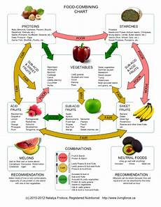 Food Combining Chart For Weight Loss Why Combining Right Foods Matters