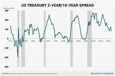 Inverted Yield Curve Chart Interest Rate Spreads Close To Signaling Recession