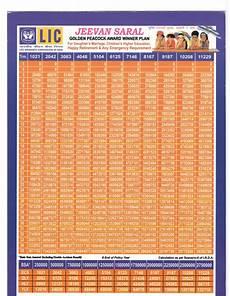 Lic Jeevan Saral Maturity Amount Chart Licagent