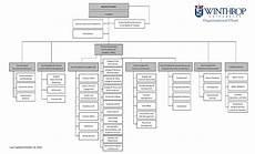 Which Organization Audits Charts Regularly Organizational Chart Chief Of Staff And Internal