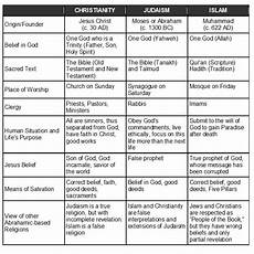Difference Between Religions Chart Facts In Pictures Have You Met Islam