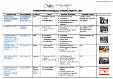 My Duke Chart Org Student Research Training Program Duke Global Health