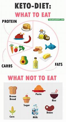 ketogenic diet to lose weight all you want to the