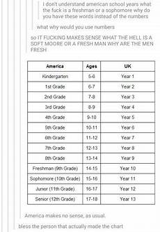 School Years And Ages Chart America Vs Uk School Years American School Years Us