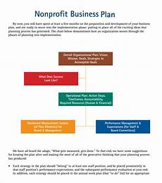 Business Plan For Non Profit Free 13 Sample Nonprofit Business Plan In Google Docs