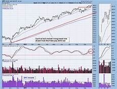 Weekly Stock Charts Dp Weekly Monthly Wrap Market Still Overbought