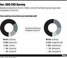 Describe Your Leadership Style The Leadership Style That Builds High Growth Companies