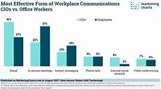 Email Chart Email Considered More Effective Than Im For Workplace