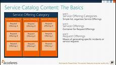 Service Catalogue Template Acceleres Presents 04 2013 System Center Service Manager