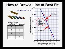 Line Of Best Fit Graph How To Draw A Line Of Best Fit Youtube