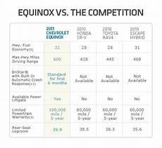 Rav4 Comparison Chart 2011 Equinox Vs 2010 Honda Crv Vs 2010 Toyota Rav4 Vs 2010