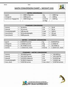 Standard To Metric Conversion Chart Metric To Standard Conversion Chart Us Math
