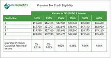 Child Tax Credit Calculator Chart Premium Tax Credit Charts 2015
