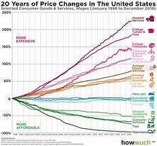 Gas Prices Over The Last 20 Years Chart Price Changes Over The Last 20 Years Prove The Economy Is