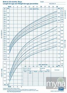 Baby Boy Growth Chart After Birth Baby And Toddler Growth Charts For Boys Myria