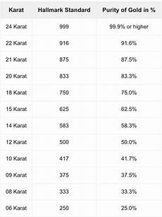 Gold Percentage Chart What Is Tanishq Gold Like Quora