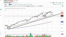 Sp500 Interactive Chart S Amp P 500 Technical Analysis For February 24 2020 By