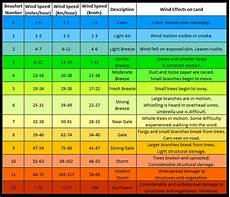Sailing Wind Chart Weather Watching Wind Observation The Prepper