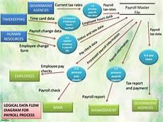 Payroll Flowchart Process Payroll Process Flowchart