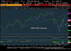 S P Futures Live Chart S Amp P 500 Trading Outlook Cycle Low By Week S End See It