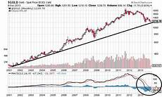 Gold Chart Today Opportunity For Gold Today Same As It Was For Stocks In 2009