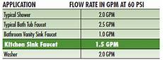 Gas Flow Rate Chart Rheem Ecosense 9 5 Gpm Mid Efficiency Liquid Propane Gas