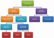 Hydrocarbon Flow Chart Revision Notes On Hydrocarbons Askiitians