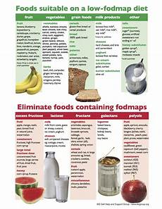 what is a low fodmap diet