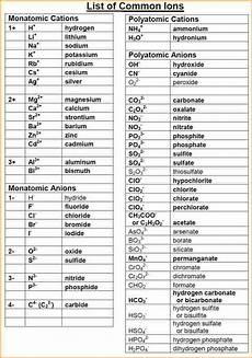 Monatomic Ion List List Of Polyatomic Ions Taylor