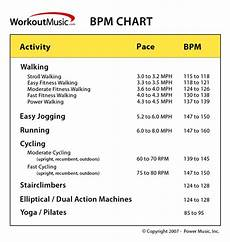 Music Beats Per Minute Chart I Get Bored If I Exercise Without Music This Is A