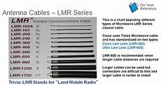 Coax Cable Sizes Chart Cisco Access Points With Smart Antenna Connectors Cisco