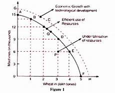Ppc Curve Production Possibility Curve Ppc