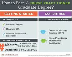 How Many Years Of School To Become A Dentist Top Nurse Practitioner Graduate Schools Amp Programs 2019