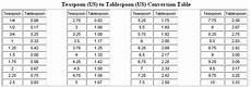 Tablespoon Measurement Chart Teaspoons To Ounces Conversion Chart Teaspoon Us