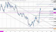 Sterling Chart Dailyfx Blog Sterling Price Outlook British Pound Tests