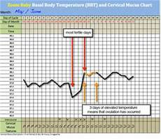 Basal Body Chart When Basal Thermometer And Free Bbt Chart