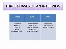 How Long After An Interview How To Interview For A News Story