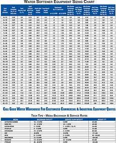 Water Storage Tank Size Chart Water Softener Water Softener Capacity Chart