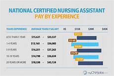 Medical Assistant Jobs In Canada Caregiver Hha Amp Cna Pay Mycnajobs Com