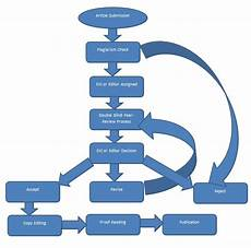 Editorial Process Flow Chart Fortune Journals Editorial Process