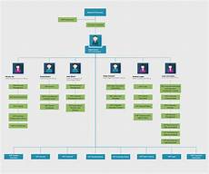 Editable Organizational Chart Organizational Chart Templates Organizational Chart Org
