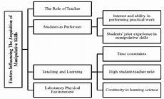 Exploring The Influencing Factors In Students Acquisition