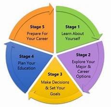 Stages Of Career Development Navigation Of The Career Development Process Cypress College