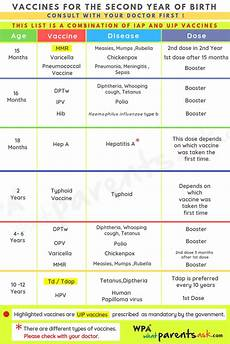 Pregnancy Injection Chart Vaccination Chart India Amp Coomonly Asked Questions About