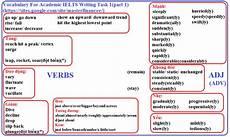 Writing Ielts Task 1 Masterfinancee