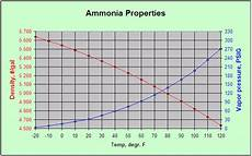 Ammonia Vapour Pressure Chart Viewing A Thread True N Of Anhydrous Ammonia