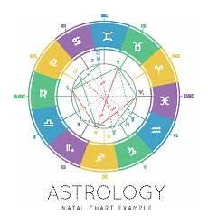 In Depth Horoscope Chart Birth Chart Interpretations